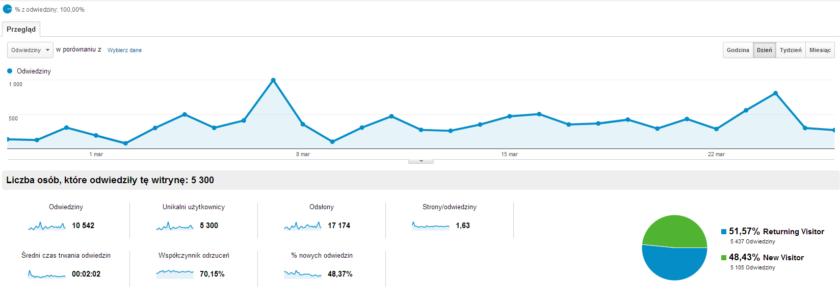fsc_Odbiorcy_om_wienie_Google_Analytics (1)