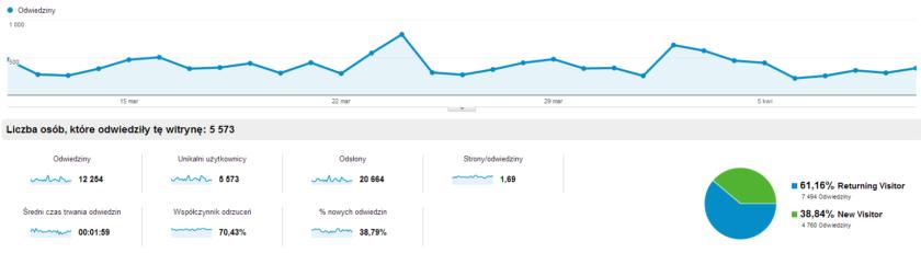 fsc_Odbiorcy_om_wienie_Google_Analytics
