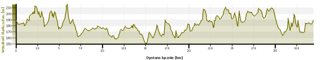 brzeziny mtb galinski mtb maraton profil trasy