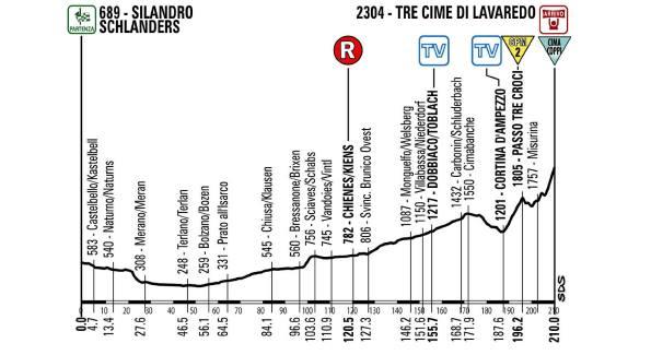 giro d'italia etap 20 profil