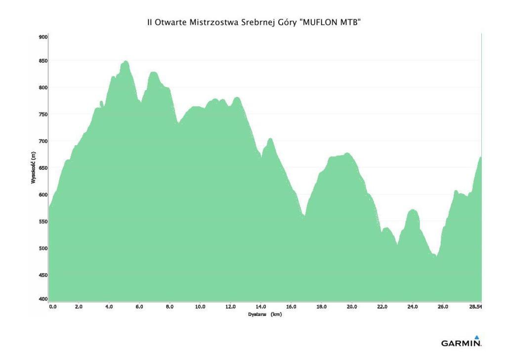 muflon mtb srebrna gora profil trasy