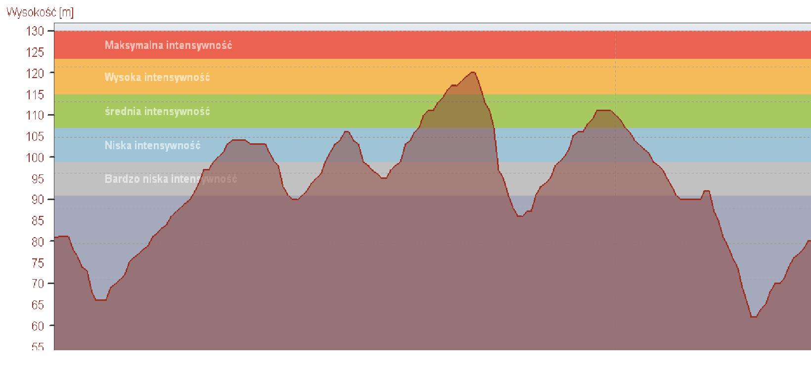 gryf maraton profil trasy trzy wieze