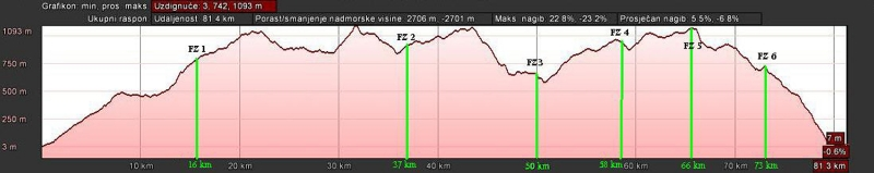 ucka maraton 2013 profil