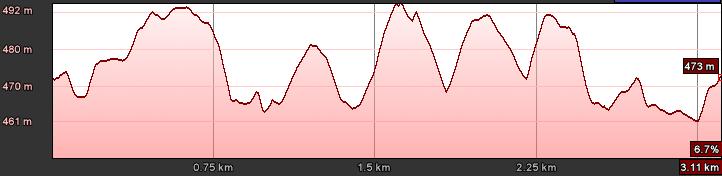 gorale na start wałbrzych 2013 profil