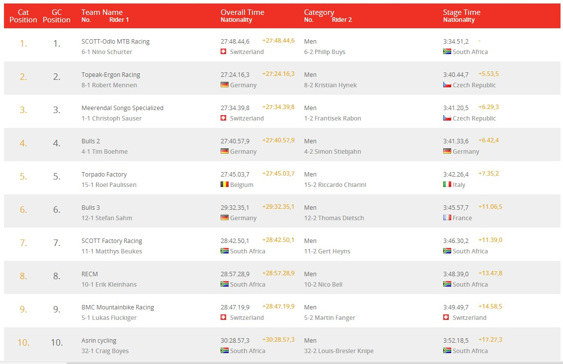 Absa Cape Epic   Results top 10 men stage 6