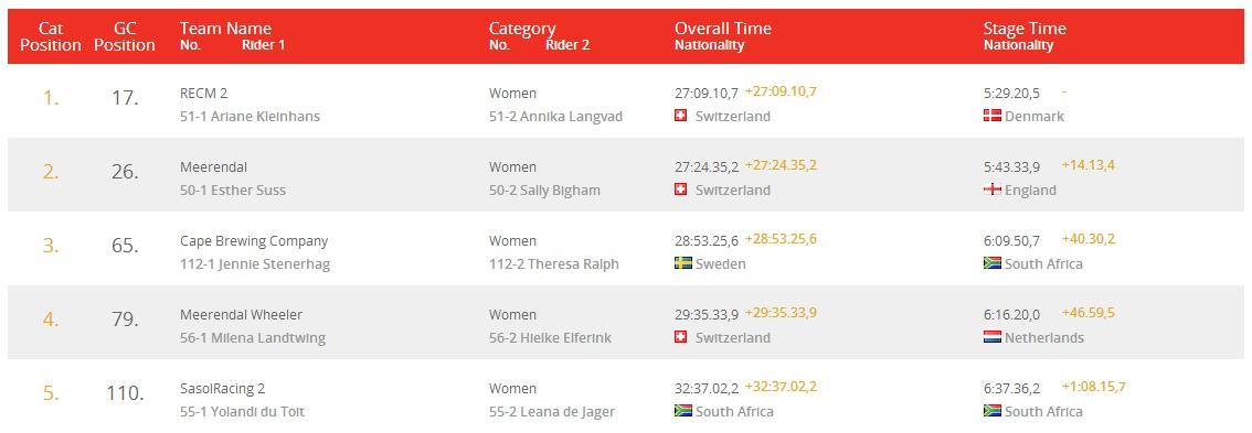 Absa Cape Epic  top 5 women stage 5