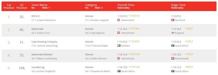 absa cape epic 2014 top 5 women prolog