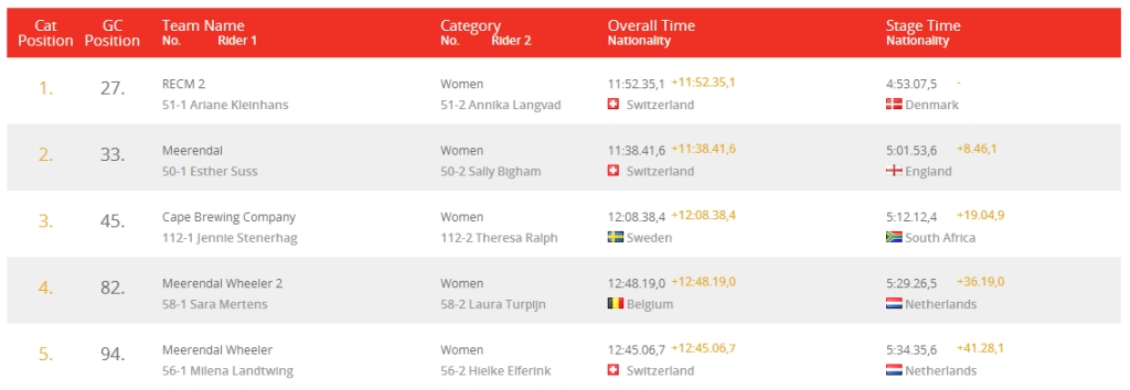 absa cape epic 2014 top 5 women stage 2 results