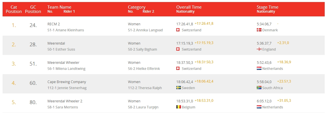 absa cape epic 2014 top 5 women stage 3 results