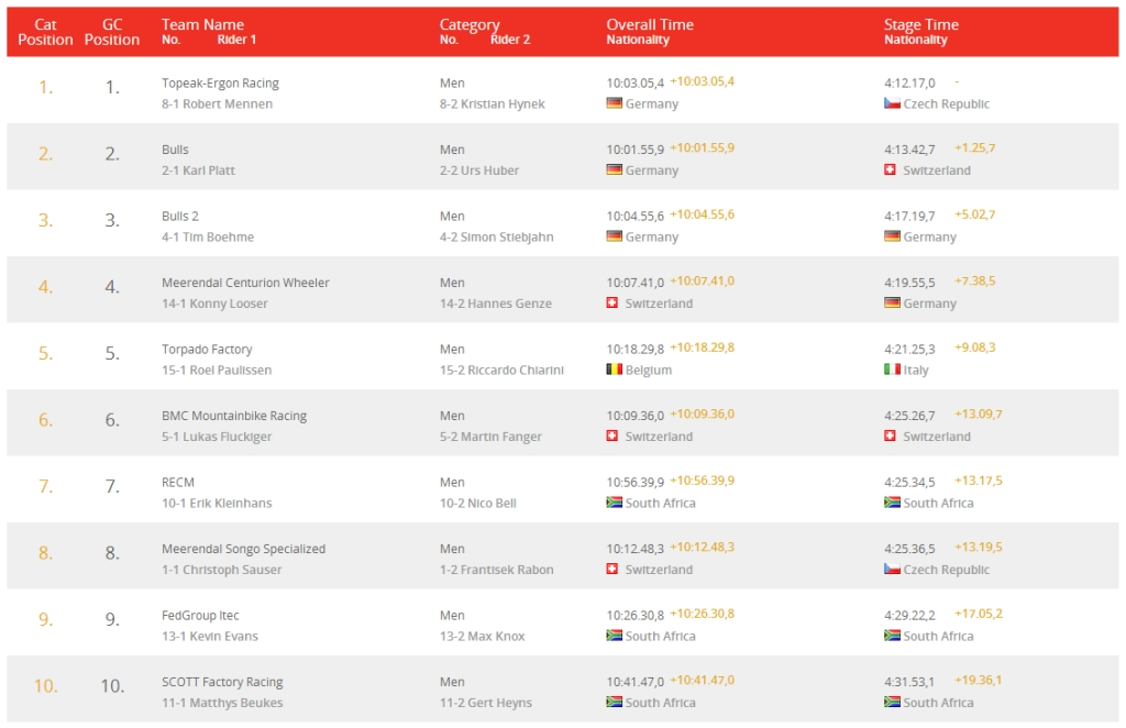 absa cape epic 2014 top10 men stage 2 results