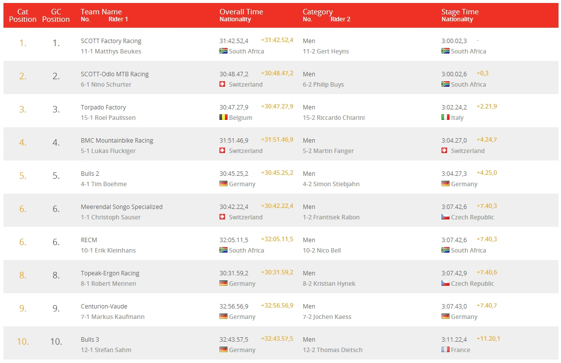 absa cape epic 2014 top10 men stage 7 results