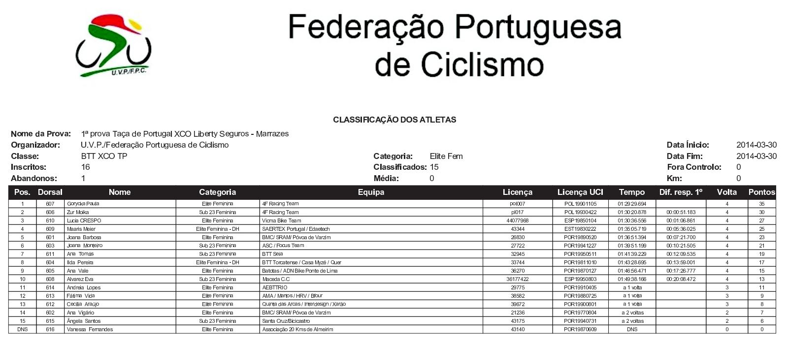 taca de portugal puchar portugalii xco paula gorycka monika żur 4f racing team