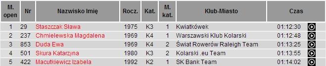 Bikermania   Twoje miejsce w peletonie Poland Bike(5)
