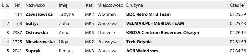 Merida Mazovia MTB Marathon(1)