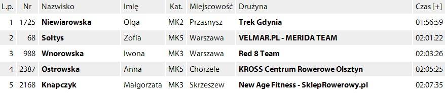 Merida Mazovia MTB Marathon(3)