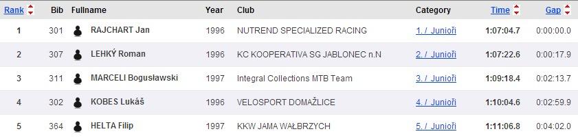 Sportsoft   ČP XCO MTB Teplice   SportSoft   race results   year 2014