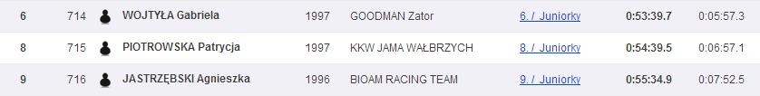 Sportsoft   ČP XCO MTB Teplice   SportSoft   race results   year 2014(3)