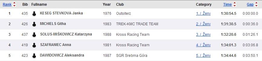 Sportsoft   ČP XCO MTB Teplice   SportSoft   race results   year 2014(4)