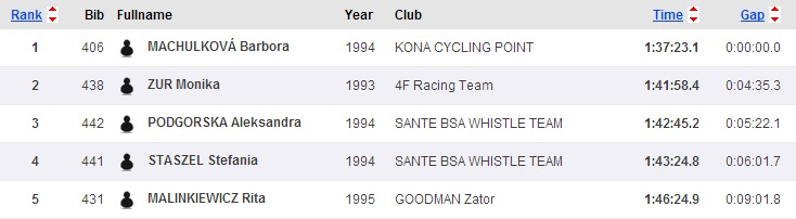 Sportsoft   ČP XCO MTB Teplice   SportSoft   race results   year 2014(5)