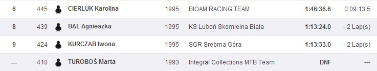 Sportsoft   ČP XCO MTB Teplice   SportSoft   race results   year 2014(6)