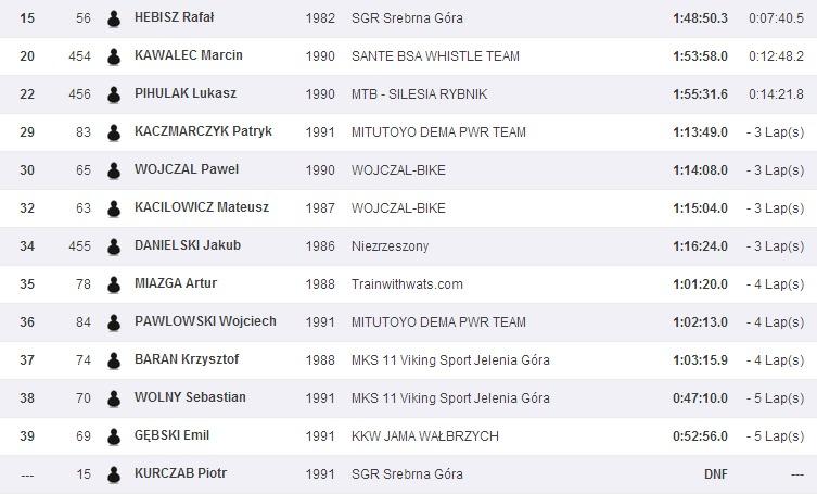 Sportsoft   ČP XCO MTB Teplice   SportSoft   race results   year 2014(8)