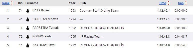Sportsoft   ČP XCO MTB Teplice   SportSoft   race results   year 2014(9)