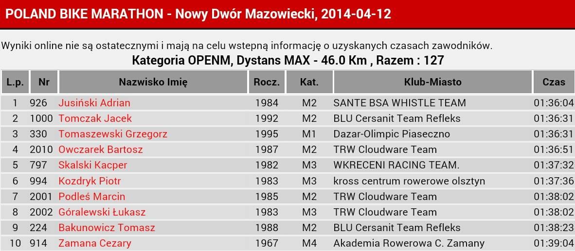 poland bike marathon 2014 nowy dwór mazowiecki wyniki max