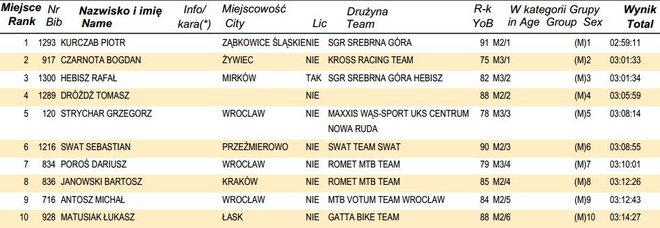 www.online.datasport.pl results1106 wyniki 01_GIGA.pdf