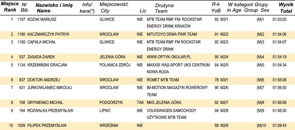 www.online.datasport.pl results1106 wyniki 02_MEGA.pdf