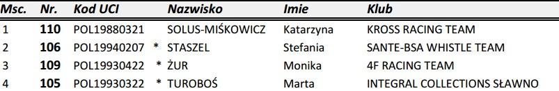 www.pzkol.pl img 30 FINALY__XCEsprinty_XII__RUSZA_PELETON_12.04.2014.pdf(1)