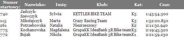 Opoczno Sport Team   11.05.2014 Odrzywół MTB