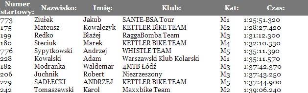 Opoczno Sport Team   11.05.2014 Odrzywół MTB(1)