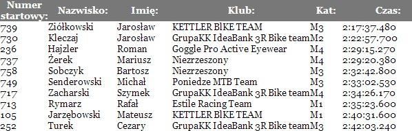 Opoczno Sport Team   11.05.2014 Odrzywół MTB(2)