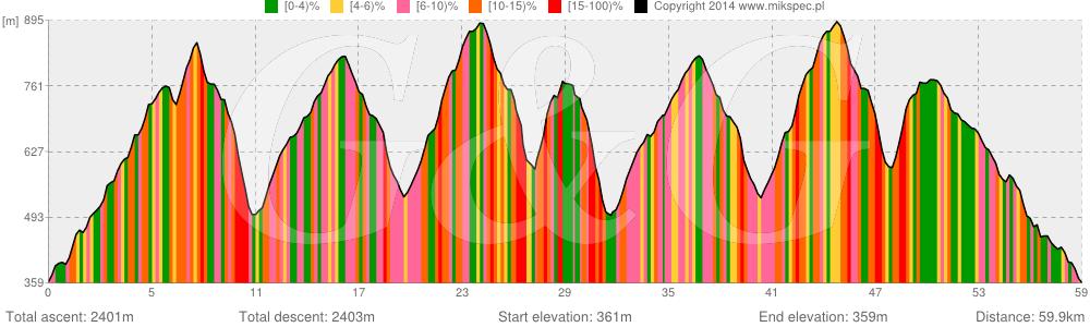 mtb marathon giga profil złoty stok 2014