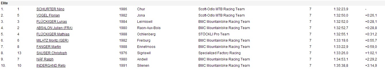 my race result     BMC Racing Cup 2014