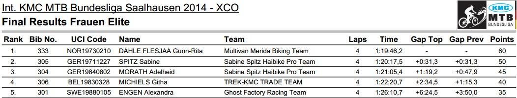 my2.raceresult.com details list.php eventid 26721 lang de page 6 contest 11 name a Ergebnisse 7Ce11 WE Final search  presort  format pdf