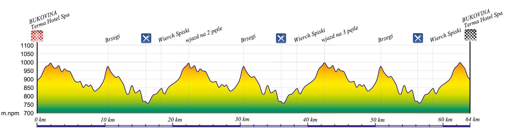 skandia maraton lang team bukowina bukovina profil trasy