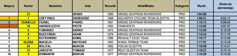 warmiamtb.pl wp content uploads 2014 05 Wyniki Puchar XC Centrum Rowerowe Olsztyn 11.05.2014 PRO.pdf