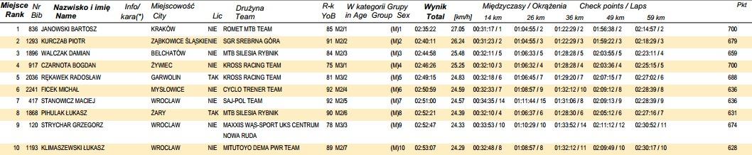 www.online.datasport.pl results1129 wyniki 01_GIGA.pdf