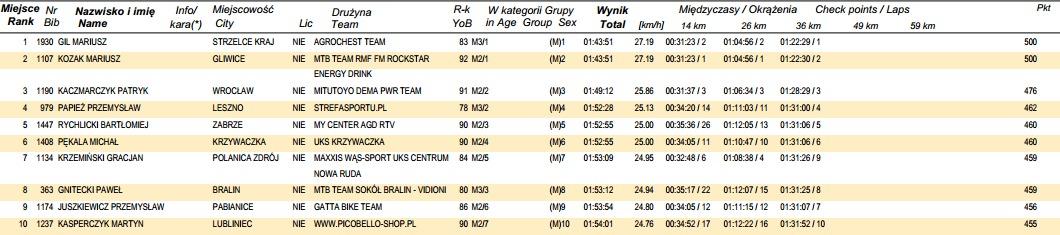 www.online.datasport.pl results1129 wyniki 02_MEGA.pdf