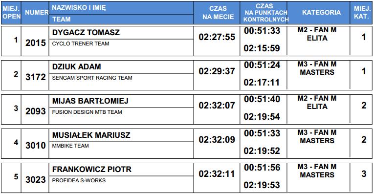ślr mtb cross maraton laczna fan wyniki