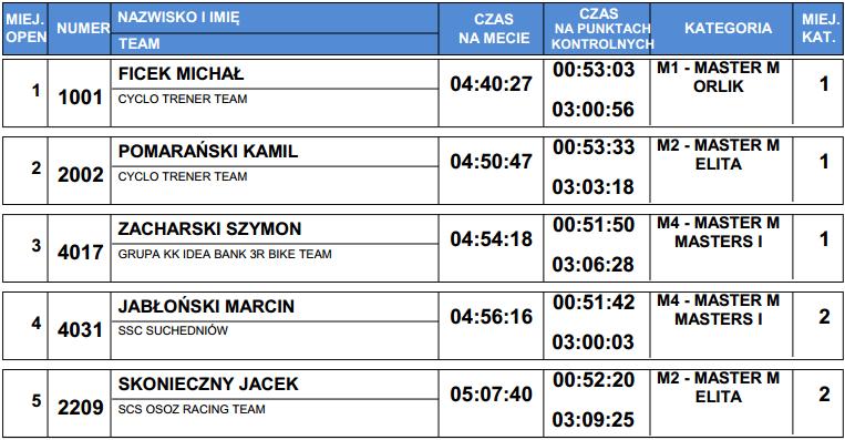 ślr mtb cross maraton laczna master wyniki