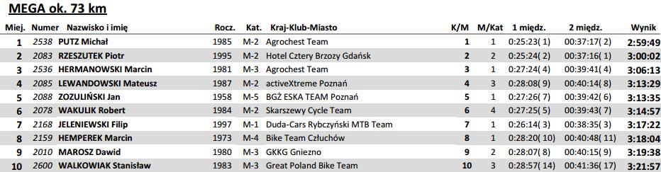 Bike Cross Maraton Gogol MTB Krzywa Wieś wyniki mega