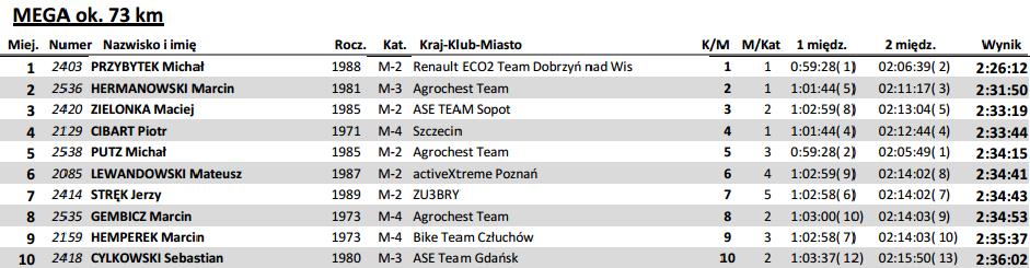 Gogol MTB Wyrzysk mega maraton