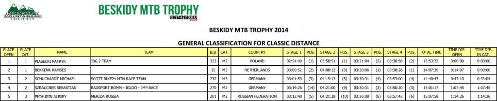 beskidy mtb trophy wyniki 2014 m