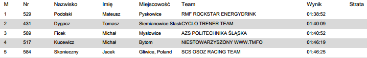 holda race wyniki 2014 elita m