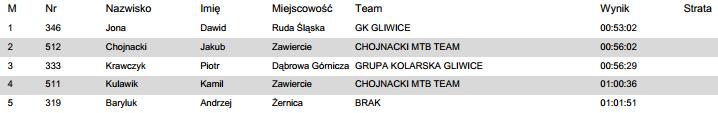 holda race wyniki 2014 juniorzy