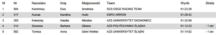 holda race wyniki 2014 kobiety