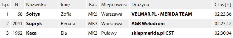 mazovia mtb naleczow mega k