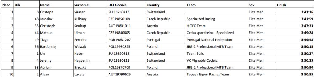 mistrzostwa europy maraton mtb irlandia wyniki
